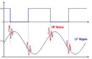 Output Voltage Ripple and Noise