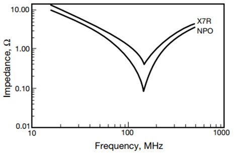 Figure 7: Impedance Comparison between 1000pF X7R Cap and NP0 Capacitor (0603 Size)