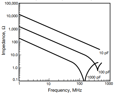 Figure 8: Impedance Variation with Different Value NP0 Capacitor (0603 Size)