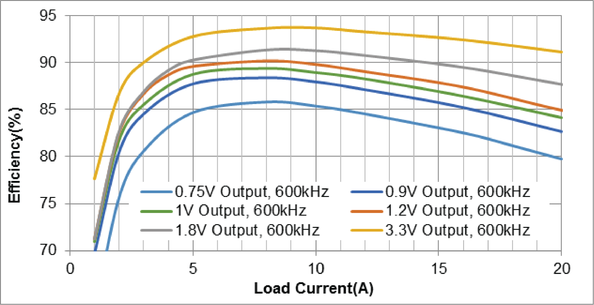 Figure 2: Efficiency Curve of MPM3695-25 at 12V input