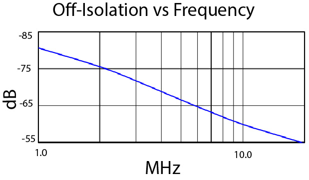 off-isolation