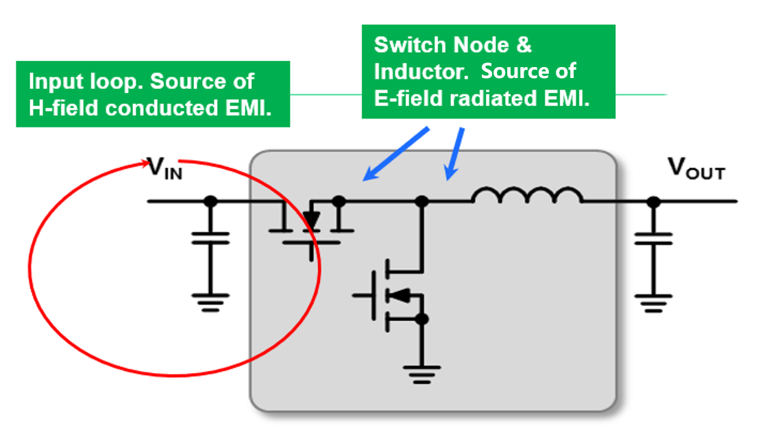 Figure 1: Typical EMI Sources from DC/DC Step-Down Converter